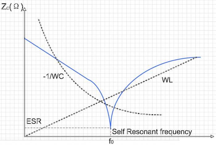 谐振放大电路理想曲线