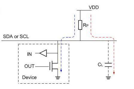 漏极开路上拉电阻取值为何不能很大或很小?